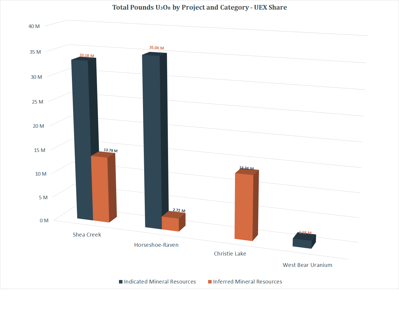 Millions of Pounds U3O8 by Category - All Projects chart